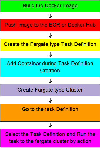 How to launch/deploy Docker container in AWS ECS using