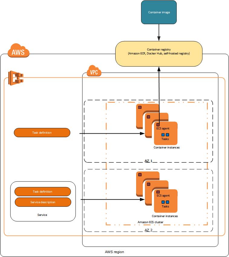 How to launch/deploy Docker container in ECS using EC2 LAUNCH TYPE