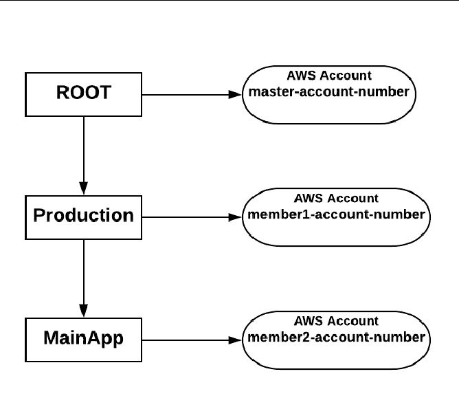 Amazon Organization & Configuring Amazon Organization