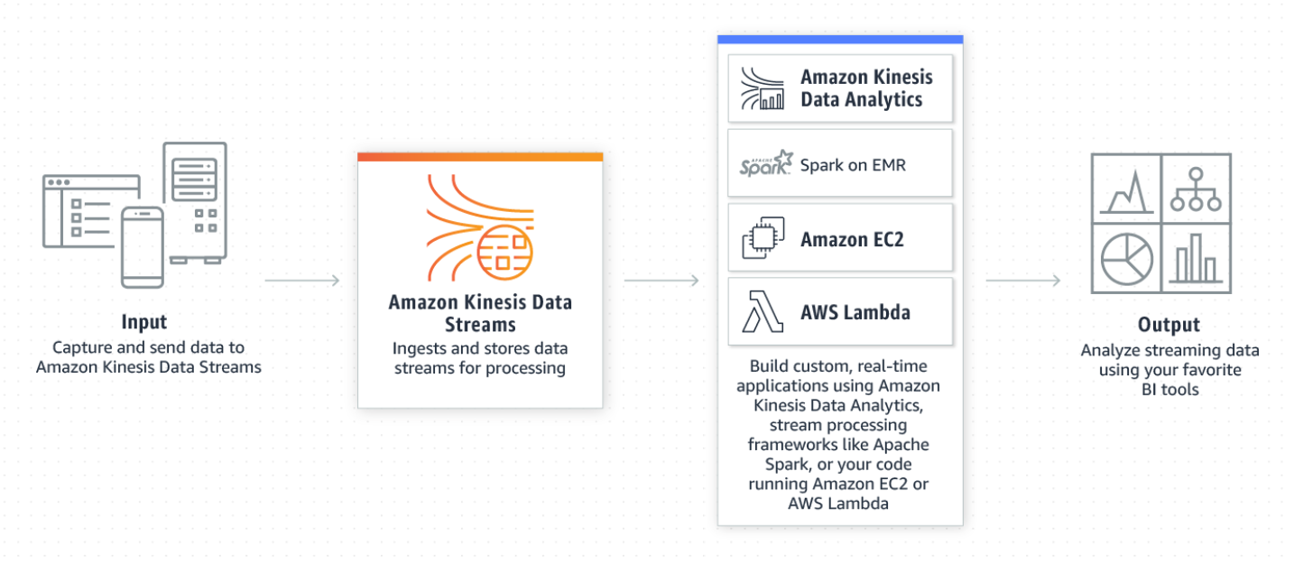 Deep Dive into Amazon Kinesis Data Streams and Consumers