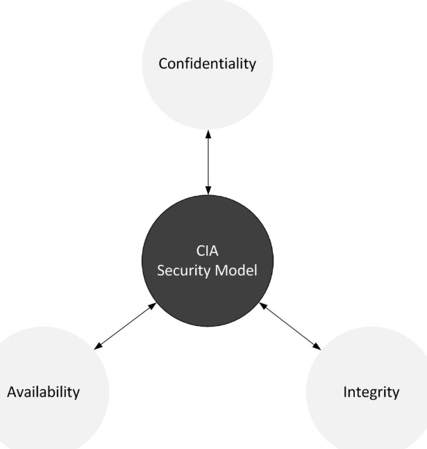 the-triad-goals-of-aws-cyber-security
