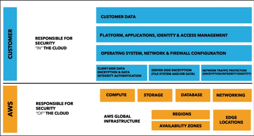Shared-Responsibility-Model-AWS