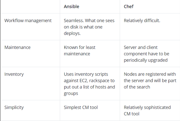 everything-you-should-know-about-the-ansible-tool
