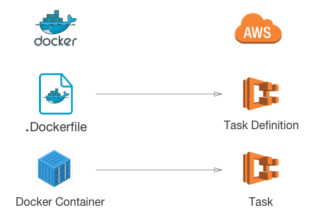 everything-you-need-to-know-about-docker-on-amazon-ecs