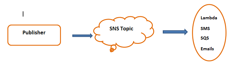 AWS Simple Notification Service