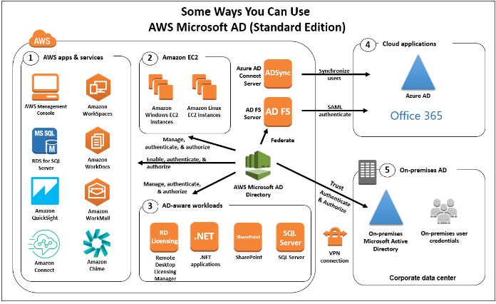 active-directory-service-in-aws