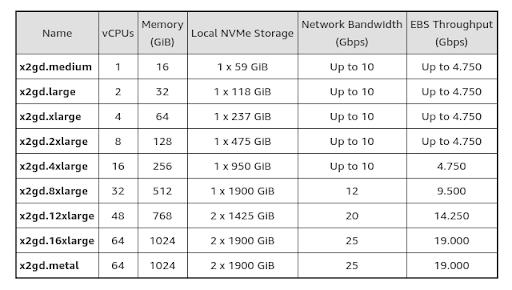 EC2 X2gd Instances – Graviton2 Power for Memory-Intensive Workloads