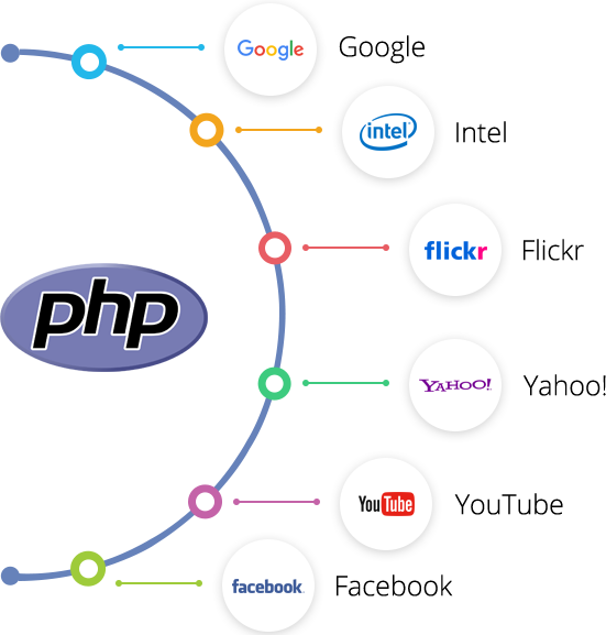 Why-go-php